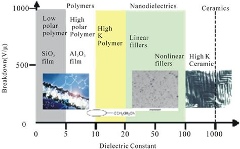 polymer capacitor dielectric nanofiller dispersion in polymer dielectrics