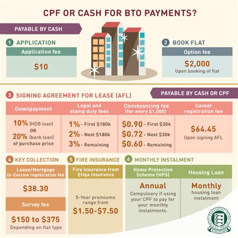 Cpf Housing Loan 28 Images The Cpf Strategy In Your