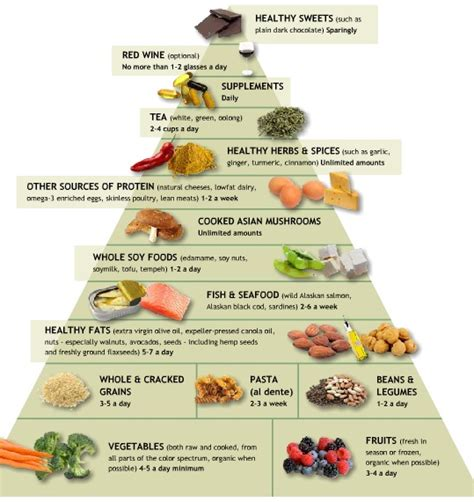 Dr Weil Detox by Top Diet Foods Food Detox Diet