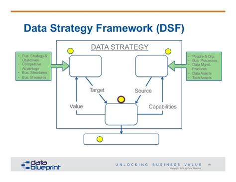 Data Ed Online Webinar Data Centric Strategy Roadmap Data Strategy Roadmap Template