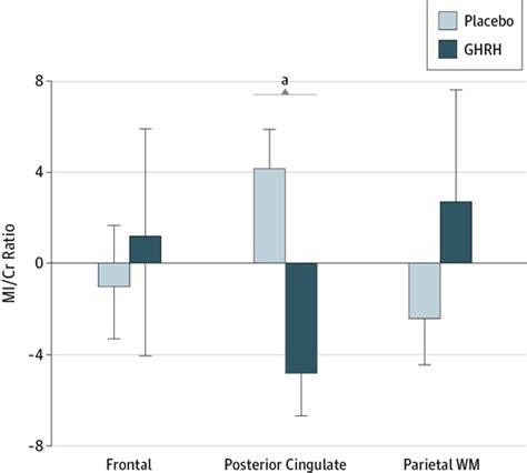 n acetylaspartate creatine ratio growth hormone releasing hormone effects on brain γ
