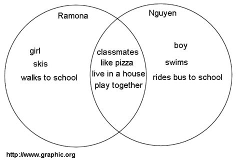 when to use a venn diagram basic venn diagrams
