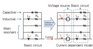 equivalent circuit model of inductor an equivalent circuit model reflecting the current dependency of power inductors and evolving