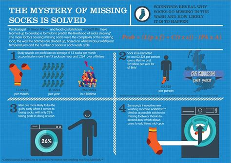 What Search More On Scientists Develop Formula To Explain Why Socks Go Missing