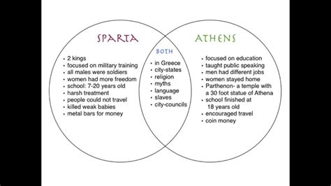 venn diagram of athens and sparta athens vs sparta francine