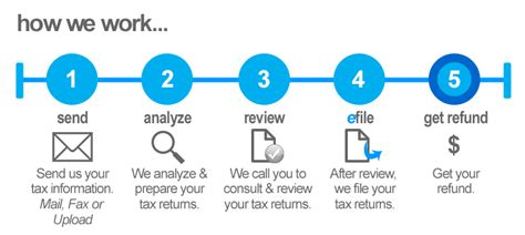 how it works how it works united tax returns