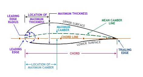 Aerodynamic Chord | wiki courses topic airfoils and wings