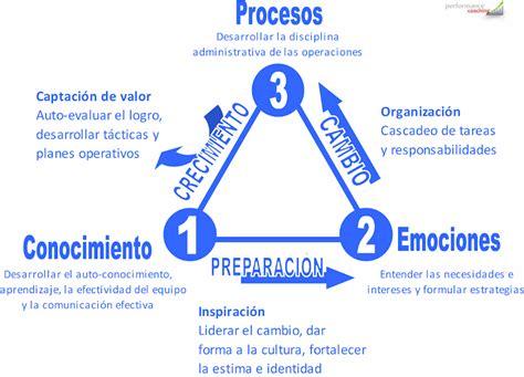 procesos de cambio organizacional gestiopolis art 237 culos sobre desarrollo organizacional