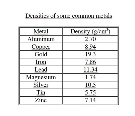 the metallurgy of the common metals gold silver iron copper lead and zinc classic reprint books a of metal has a mass of 10 5 g and a volume