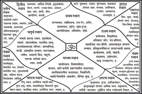 houses in astrology how to read janam kundli twelve houses in kundli their meaning importance