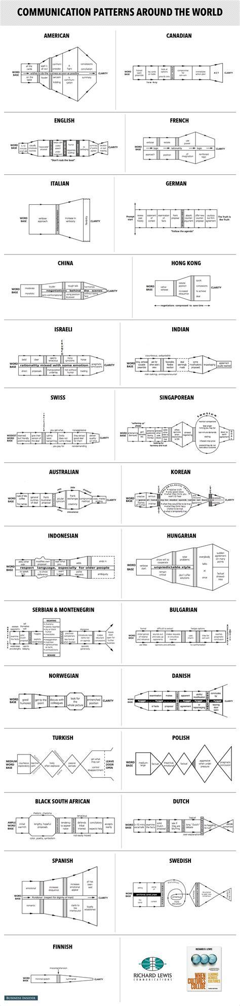 pattern of business communication pdf communication charts around the world business insider