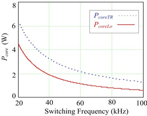 inductor switching frequency energies free text high efficiency variable frequency bridge converter with a load