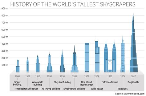a history of the world in seven cheap things books tallest building in the world pictures to pin on