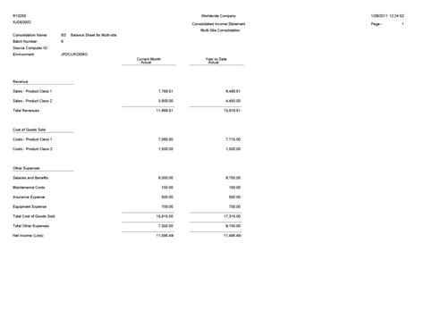 restaurant profit and loss statement sample communities first