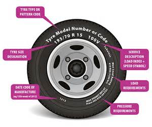 Car Tire Markings Explained New Guide For Caravan Tyre Pressures Lifesure