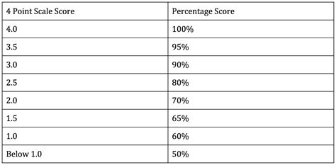 Credit No Credit Vs Letter Grade Grading For Mastery And Redesigning My Gradebook