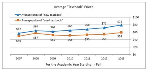 how much do college students actually pay for textbooks