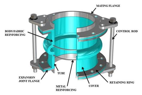 Plumbing Expansion Joint by Piping Expansion Joint Construction Learn About The