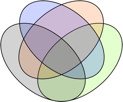 venn diagram four sets venn diagrams