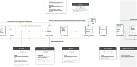 open source process mapping business process map brewex user experience design