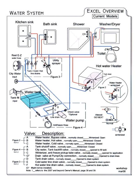 Chions Plumbing by Diagram Rv Water Tanks Wiring Harness Diagram Free