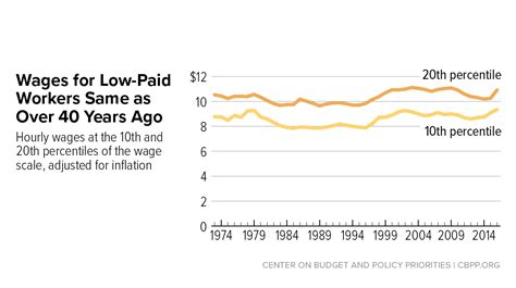 who works for minimum wage state earned income tax credits and minimum wages work