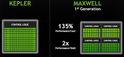 Krator N4 21035 2 1 35w mengenal maxwell lebih jauh gpu ter efisien dari nvidia