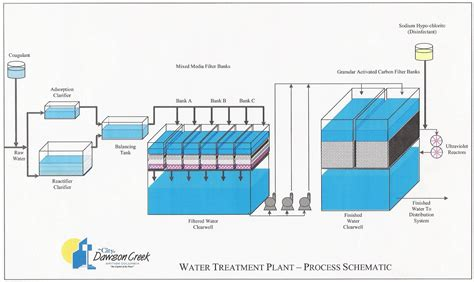 well water treatment schematic get free image about
