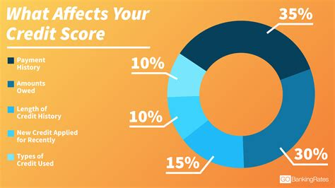 One Financial Credit Score Why It Is Important To Maintain A Credit Score