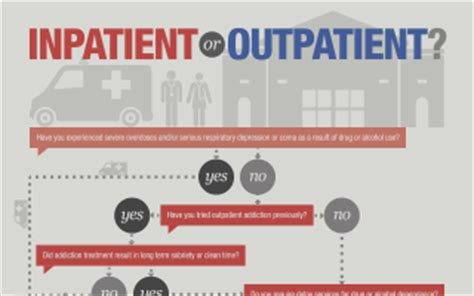Inpatient Vs Residential Detox by Rehab Addiction