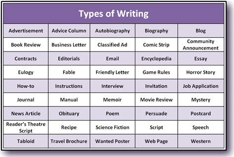 Types Of Writing Styles For Essays by Types Of Writing