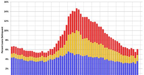 Mba Loan Rates by Mba Mortgage Delinquency Rate Increases In Q3 Mostly Due