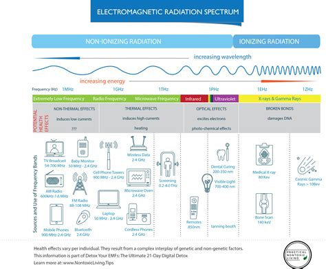 How To Detox When Emf Sensitive by Emf Danger Levels From Appliances In Your Home Detox Academy