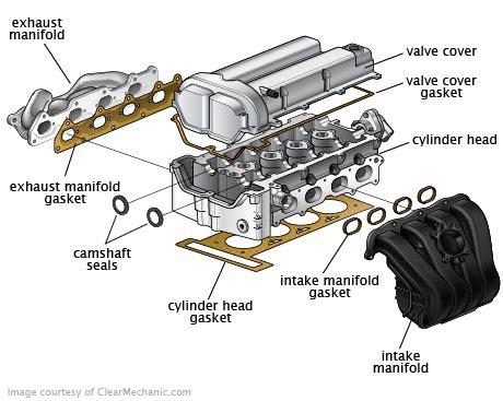 car engine repair manual 1992 ford f350 head up display valve cover gasket replacement cost repairpal estimate