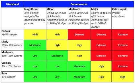 Risk Matrix Template Excel Unique Great Risk Ysis Matrix Template Risk Assessment Matrix My Risk Assessment Matrix Template Excel