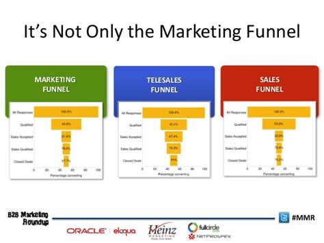 funnels best practices in measuring sales velocity in
