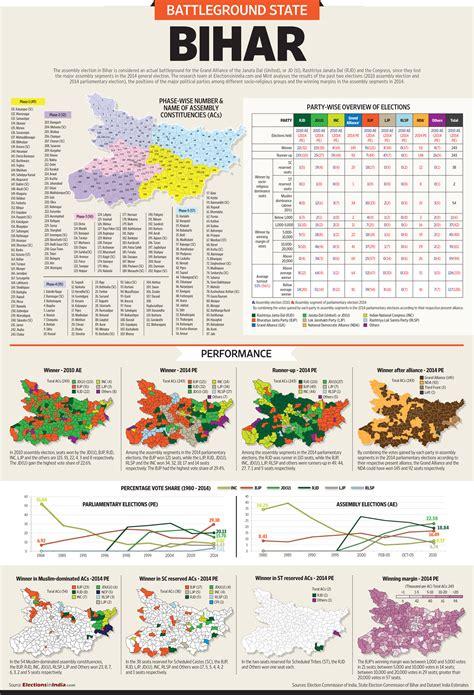 Bihar Finance Letter battleground bihar livemint