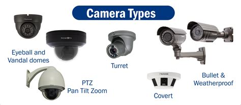 most popular security dome cameras