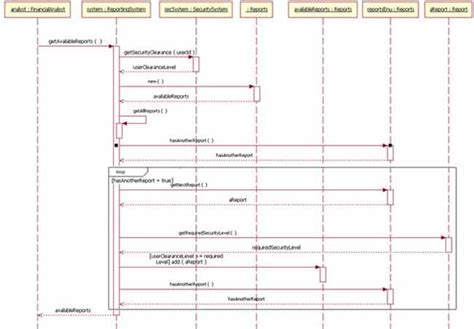 sequence diagram for each uml basics the sequence diagram