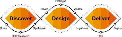 design thinking sap sap design design thinking