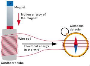 energy wind energy: activity