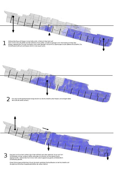 Titanic Sinking Theory by Rms Titanic Alternative Theories