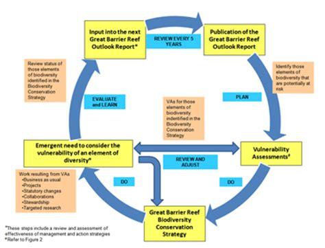 diagram of biodiversity   www.pixshark.com images