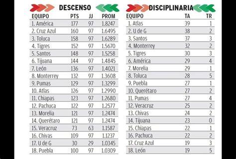 tabla porcentual liga mx jornada 12 estad 237 sticas clausura 2015 jornada 12 grupo milenio