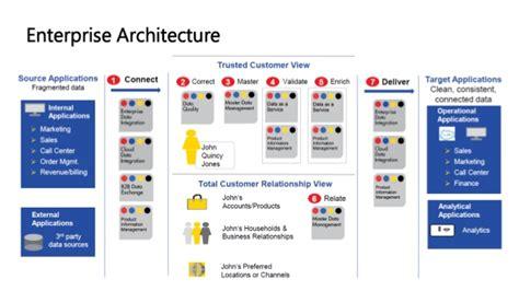 informatica mdm architecture diagram exquisite informatica mdm architecture on and affecto