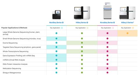 illumina new sequencer illumina sequencer comparison applications enseqlopedia