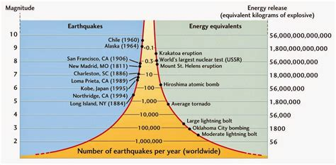 earthquake scale book of mormon resources geology of the book of mormon