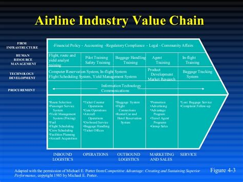 United Airlines Baggage Cost Airlines Analysis