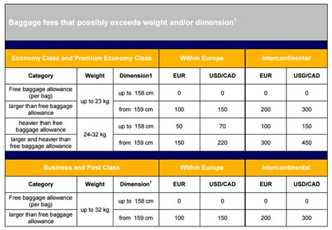 united excess baggage fees united oversized baggage fees image gallery lufthansa