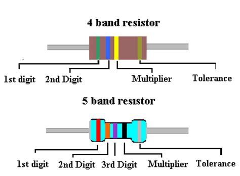 resistance calculation from color code of a resistor